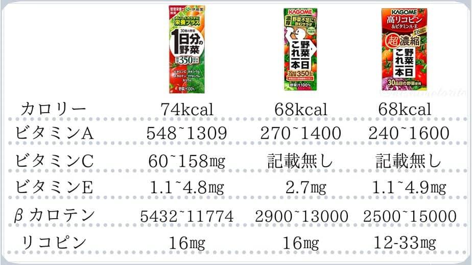 野菜ジュース比べ