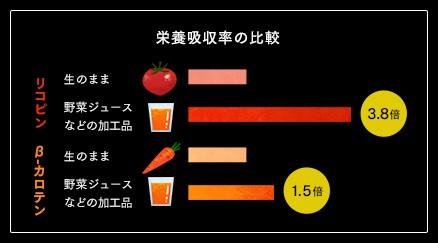ジュースの吸収率